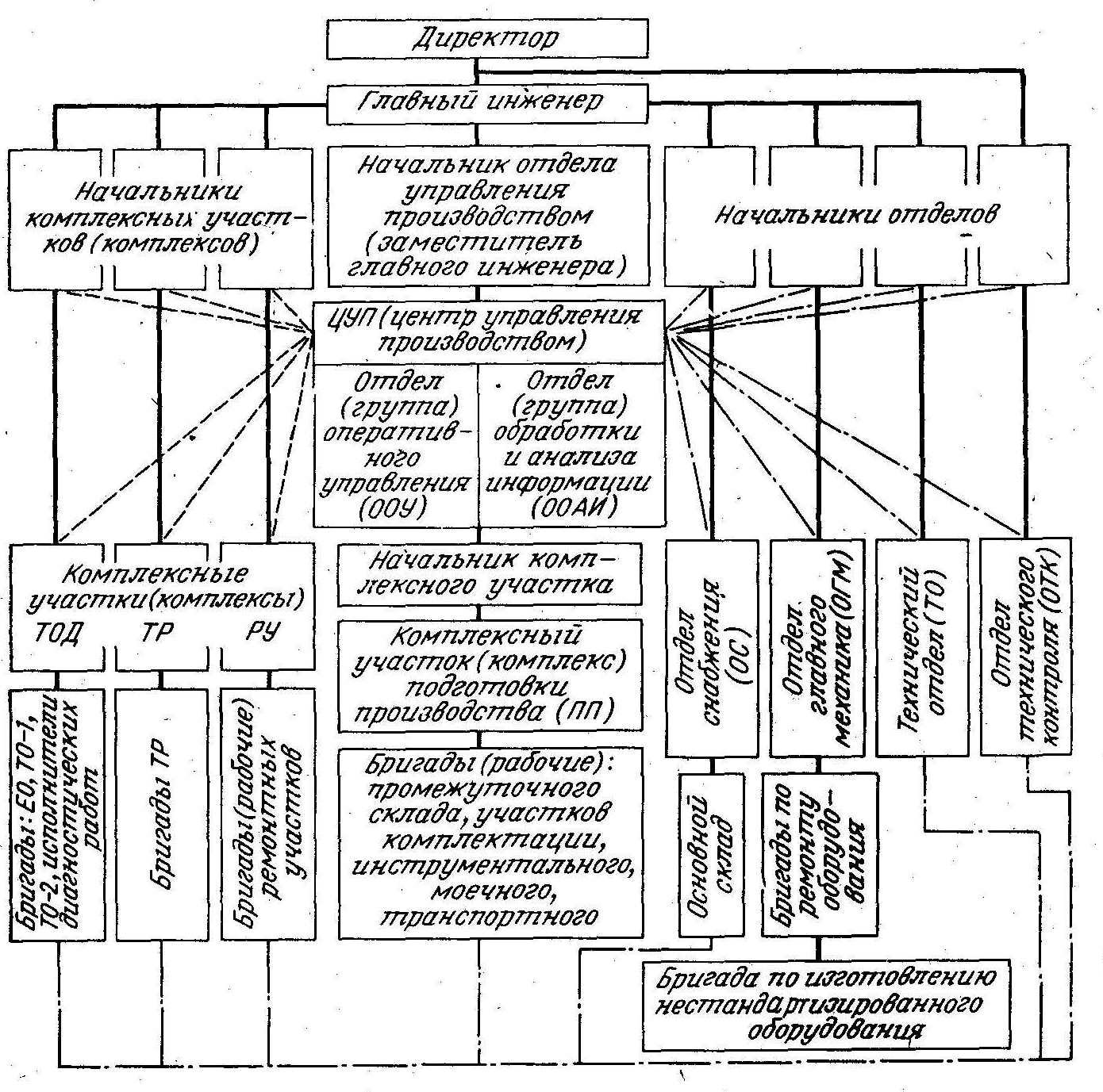 схема структуры отдела маркетинга на предприятии
