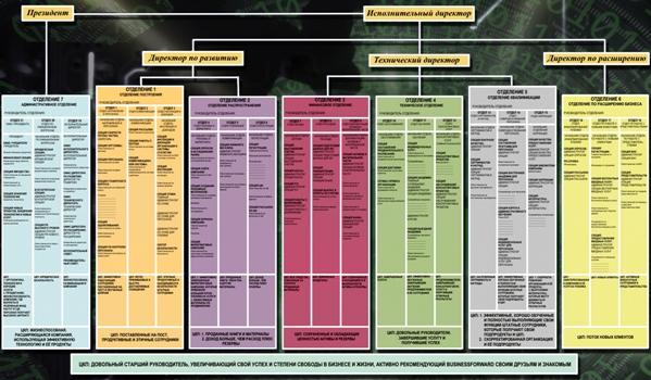 Организационная структура предприятия, как основы для управления и наведения порядка в компании.
